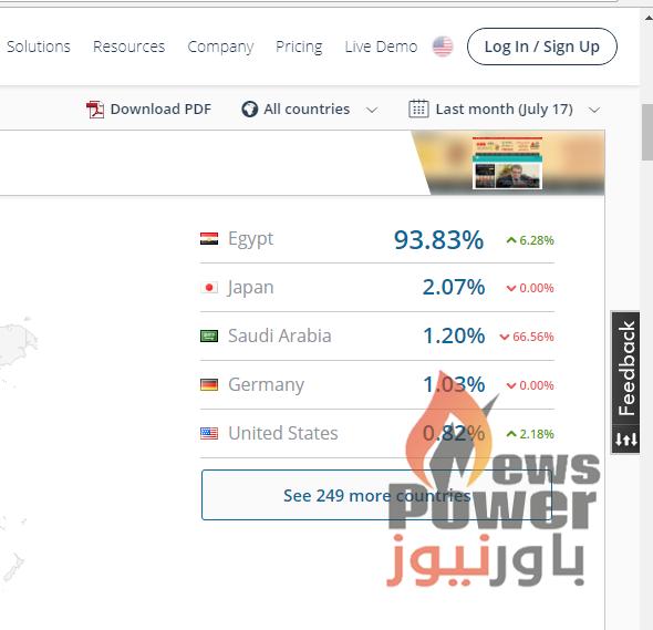 موقع similarweb : مصر واليابان والسعودية والمانيا و امريكا  يحتلون صدارة الدول الزائرة لموقع باور نيوز