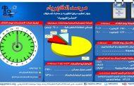 الكهرباء: أقصى حمل للشبكة اليوم بلغ 29700 ميجاوات خلال وقت الذروة