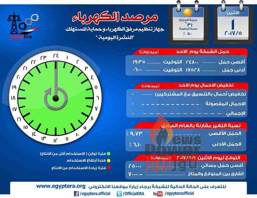 مرصد الكهرباء:الحمل المسائي ليوم الاثنين 2500 ميجا وات والفارق بين المتوقع والمتاح -7000 ميجا وات
