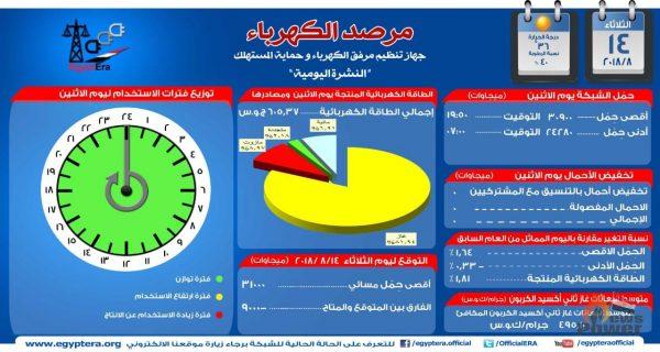 مرصد الكهرباء : 31 الف ميجاوات أقصى حمل مسائى للشبكة اليوم