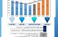 عاجل .. مصر ووزراء الطاقة بدول منطقة شرق المتوسط يعلنون غداً تأسيس منتدى الغاز