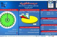 مرصد الكهرباء : 24 ألف و 700 ميجاوات أقصى حمل للشبكة اليوم