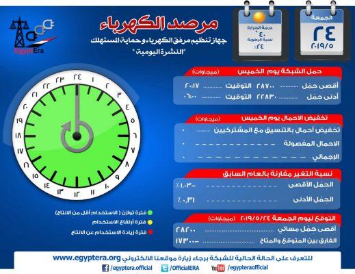 مرصد الكهرباء : 28 ألف و200 ميجاوات أقصى حمل للشبكة اليوم
