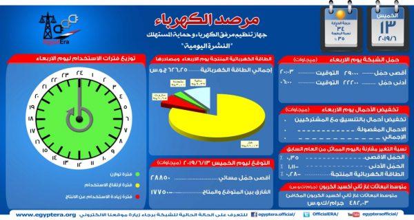 مرصد الكهرباء : 28 ألف و 850 ميجاوات أقصى حمل للشبكة اليوم
