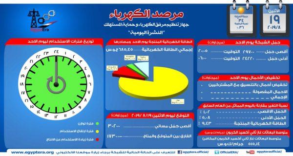 مرصد الكهرباء : الحمل الأقصي المتوقع اليوم يبلغ 30 الف و200 ميجاوات خلال الذروة