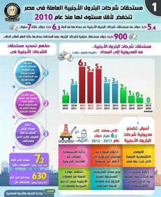 بالإنفوجراف..انخفاض مستحقات شركات البترول الأجنبية العاملة في مصر لأقل مستوى لها منذ عام 2010... وإشادات دولية واسعة بقطاع البترول من قبل أبرز المؤسسات والشركات العالمية