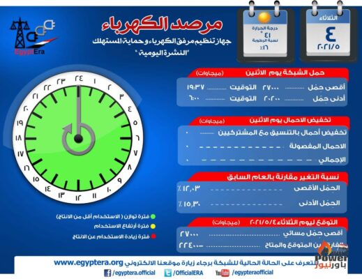 مرصد الكهرباء : الحمل الأقصى للذروة المسائية اليوم يرتفع إلى ٢٧ الف ميجا وات والاحتياطى  ٢٢٤٠٠ ميجا