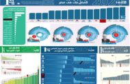 المصرف المتحد يحرز المركز الرابع كأفضل بنك في مصر و 11 مركز متقدم في مؤشر الاداء البنكي السنوي