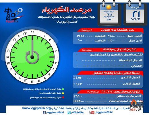 أحمال الكهرباء خلال ذروة اليوم المسائية تتراجع إلى 26.6 الف ميجا وات